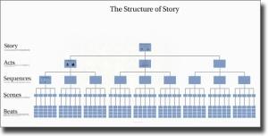 Structure of Story Prezi